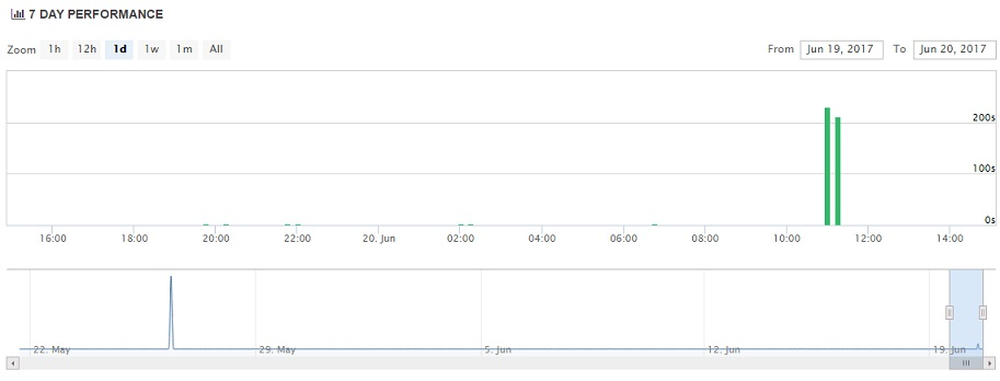 DreamHost Uptime Charts