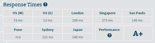 iPage Server Speed