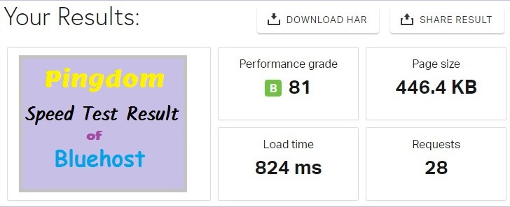 Test Result from the San Francisco Pingdom server