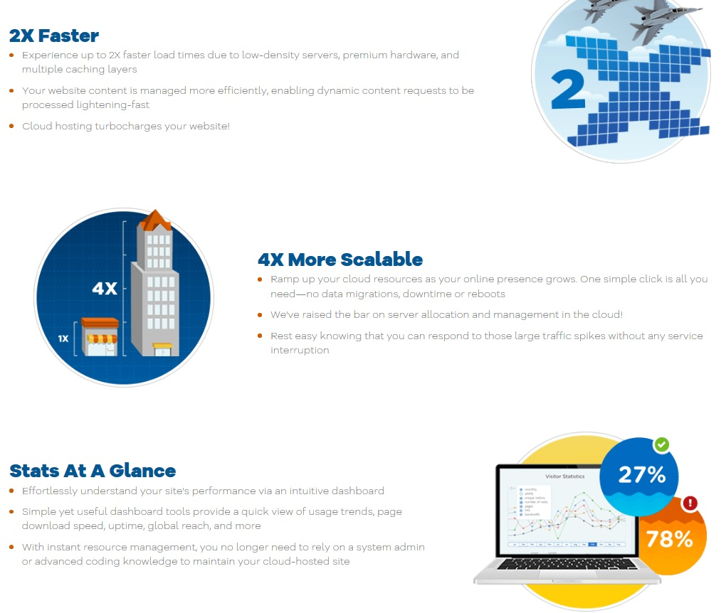 Services of Cloud hosting