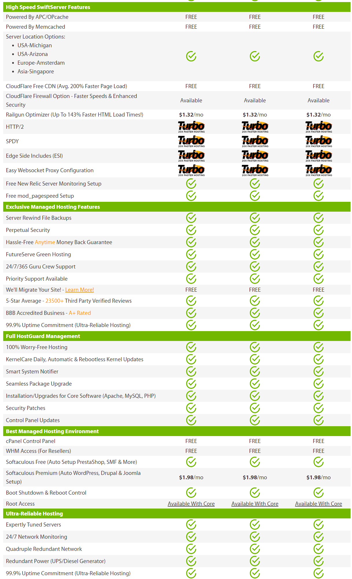 Features of A2 Hosting Dedicated Hosting Service