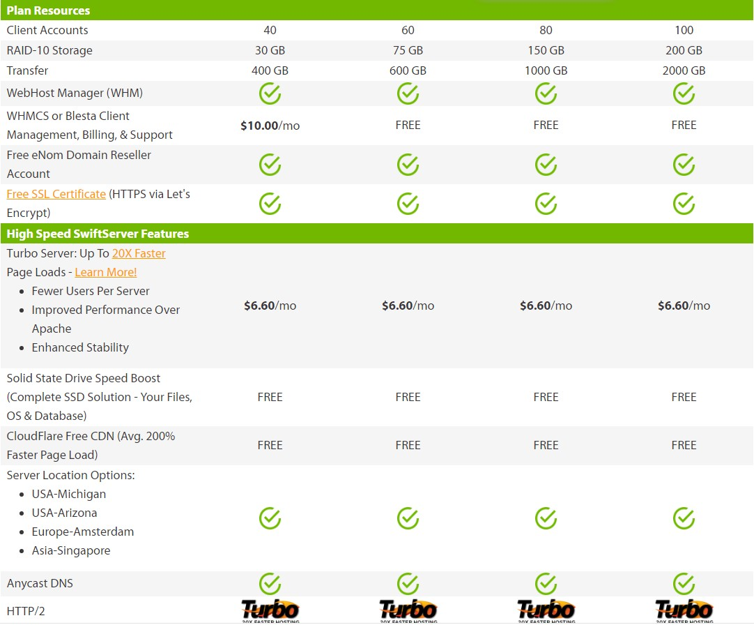 Some notable features A2 Hosting Reseller Hosting Service